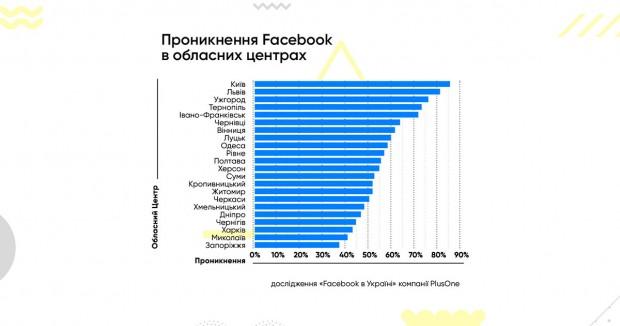 68% українських користувачів Facebook заходять в соцмережу виключно з мобільних телефонів