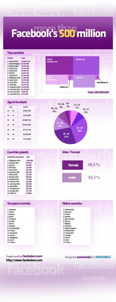 500 мільйонів людей у Facebook: хто вони? (інфографіка)