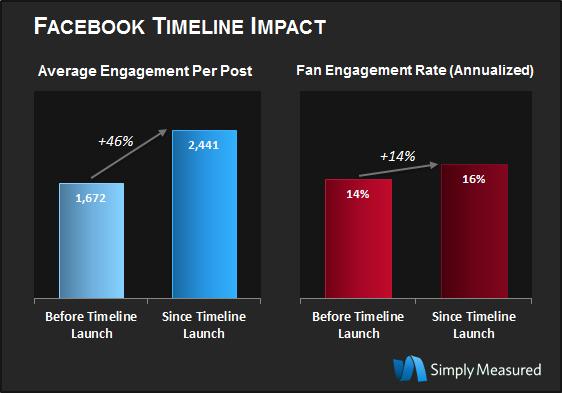 Із переходом на Facebook Timeline залученість прихильників зросла на 46%