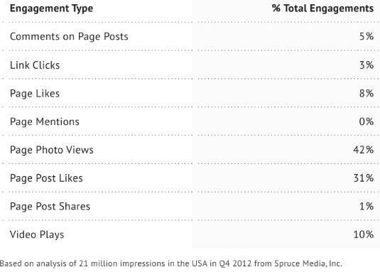 У Facebook реклама у стрічці новин значно ефективніша