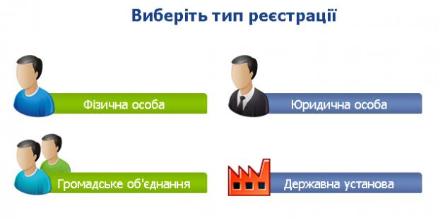 В Україні запустили державну систему електронних звернень
