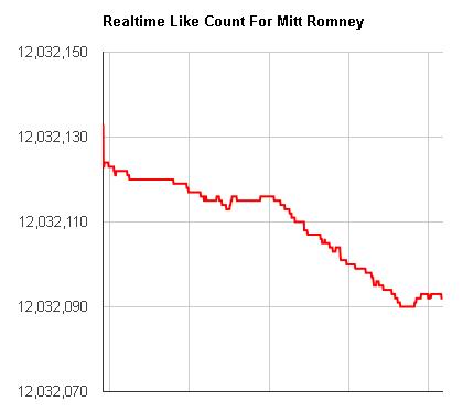 Сайт «Disappearing Romney» показує втрату лайків екс кандидатом у президенти США