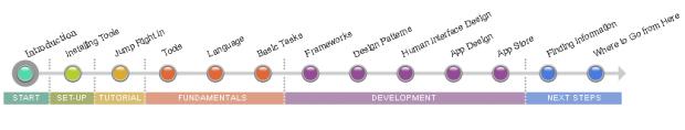 Інструкція від Apple «Як стати розробником під iOS»