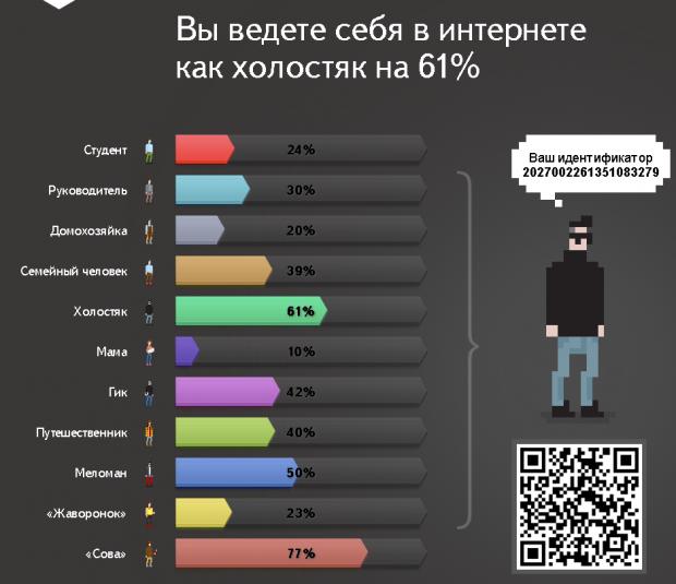 Перевірте що Яндекс знає про вас