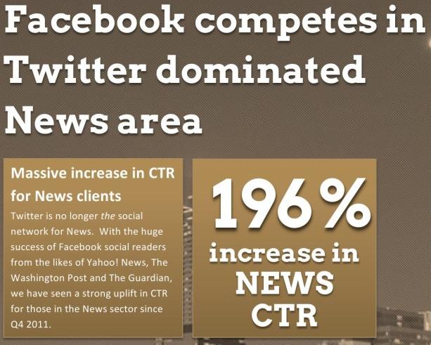 Залученість реклами у Facebook знизилася на 8%