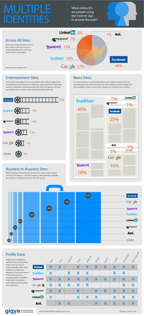 Facebook став основним інструментом для логіну на сторонніх сайтах (інфографіка)