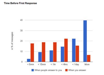 Як отримувати свою Gmail статистику