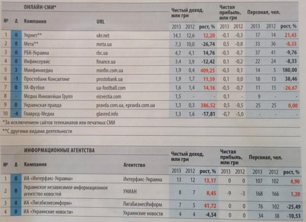 Delo.ua оприлюднило рейтинг доходів українських онлайн ЗМІ та порталів