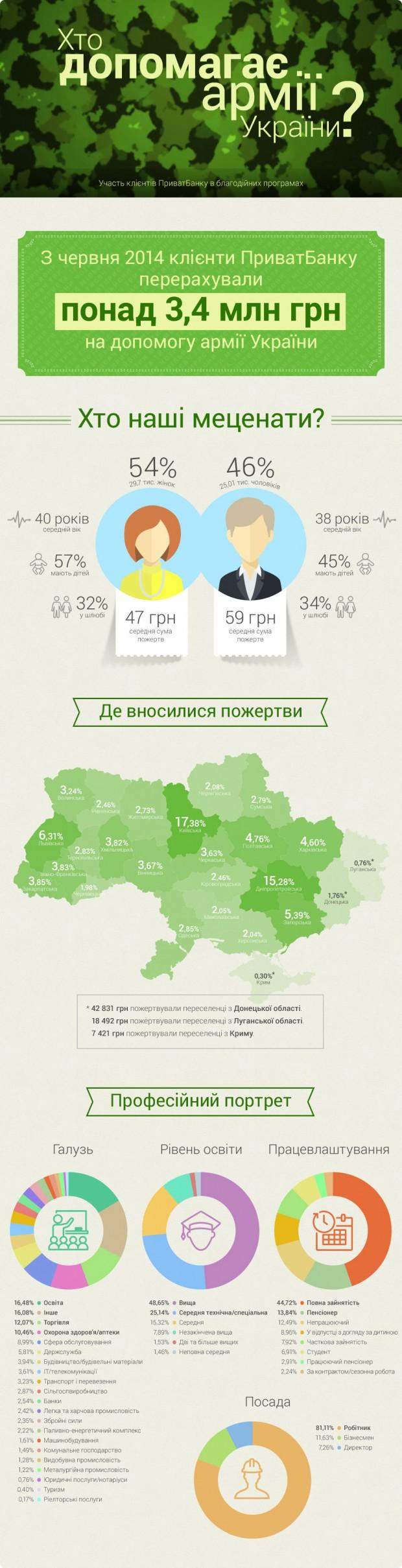 Хто допомагає українській армії? Інфографіка Приватбанку