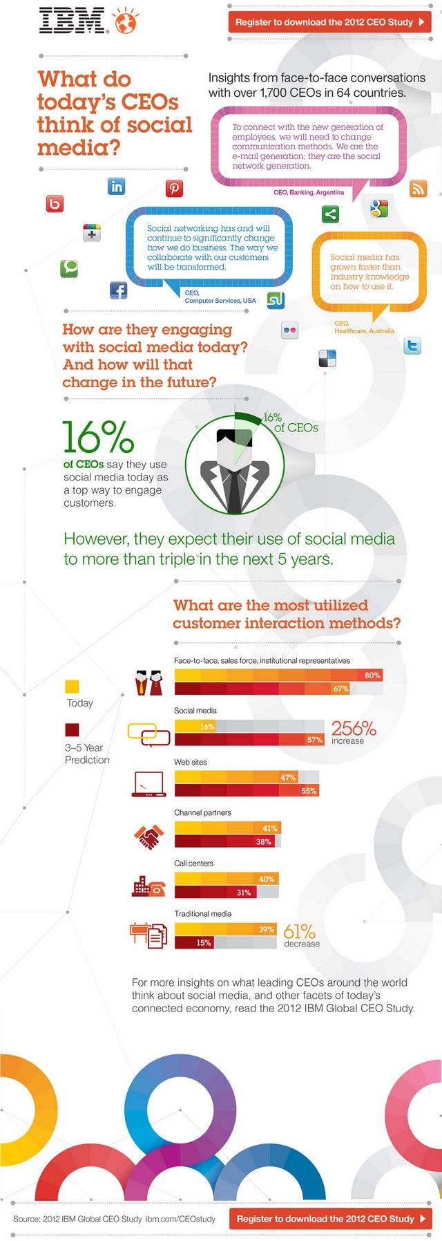 Що думають генеральні директори компаній про соціальні медіа (інфографіка)?