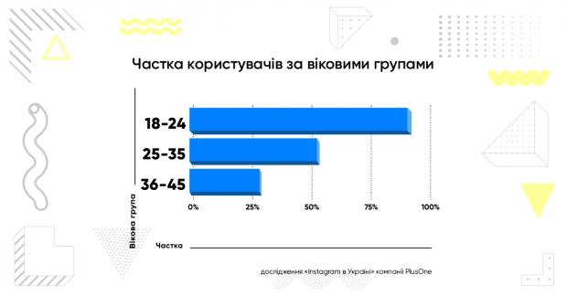 Instagram   соцмережа №1 для українців у віці до 30 років