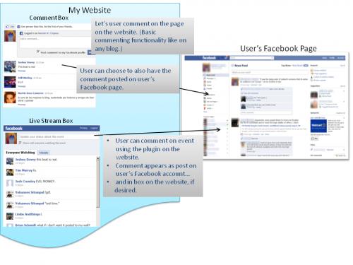 5 схем, що пояснюють принципи нових засобів Facebook