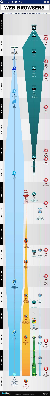 Візуальна історія інтернет браузерів (інфографіка)