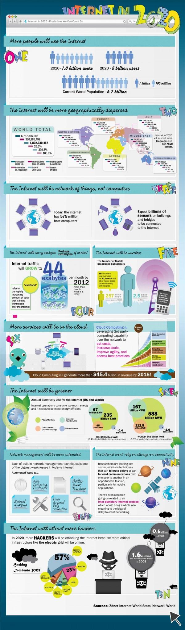 Яким буде інтернет у 2020 році (інфографіка)