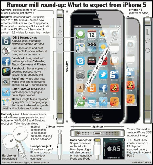 Всі чутки про новий iPhone 5   на одній інфографіці