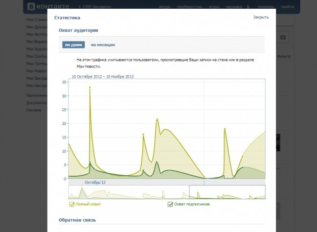 Для екаунтів ВКонтакте тепер доступна соціально демографічна статистика аудиторії