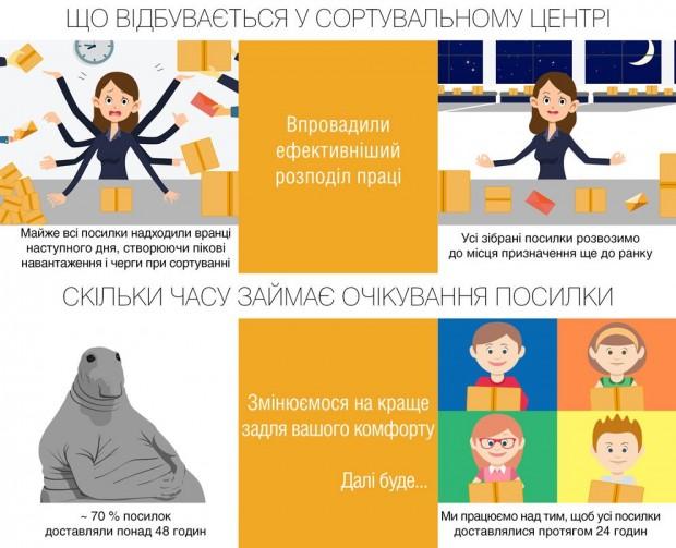 «Kyiv never sleeps» — прискорена доставка від «Укрпошти»