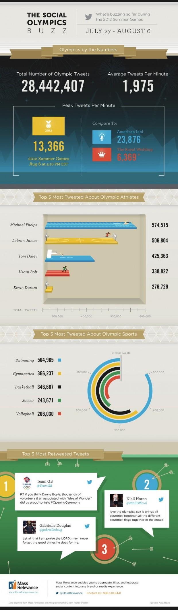 Олімпійські ігри зібрали майже 28,5 млн твітів (інфографіка)