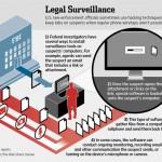 ФБР може дистанційно активувати мікрофон на лептопах та Андроід пристроях   WSJ