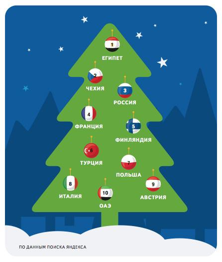 Яндекс зясував, де українці хочуть зустрічати Новий рік
