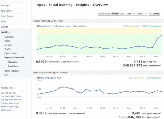Facebook додає рейтинг та негативні фідбеки до App Insights