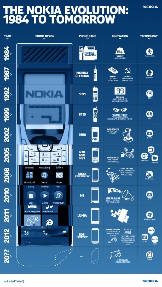 Nokia: Еволюція. Від 1984 до майбутнього (інфографіка)