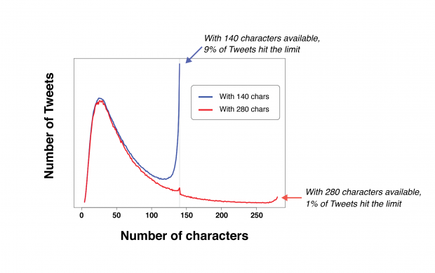Twitter збільшив ліміт знаків у повідомленнях з 140 до 280