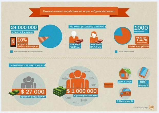 Інфографіка: Скільки можна заробити на іграх в Однокласниках?