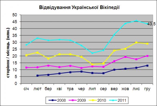 Українська Вікіпедія вийшла на друге місце в світі за зростанням популярності