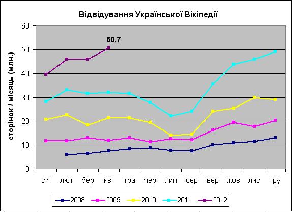 У квітні українську Вікіпедію переглянули 50 млн разів
