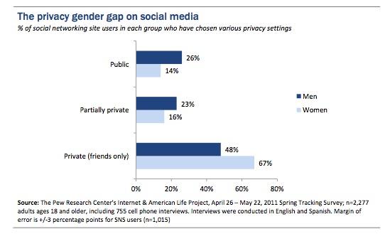 Користувачі Facebook почали частіше видаляти теги, коментарі та друзів