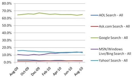 Bing обігнав Yahoo і став пошуковиком №2