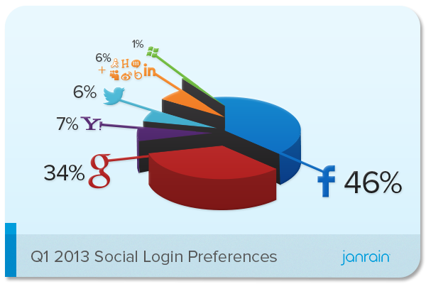 Користувачі почали рідше логінитись на сайтах через Facebook, частіше – через Google