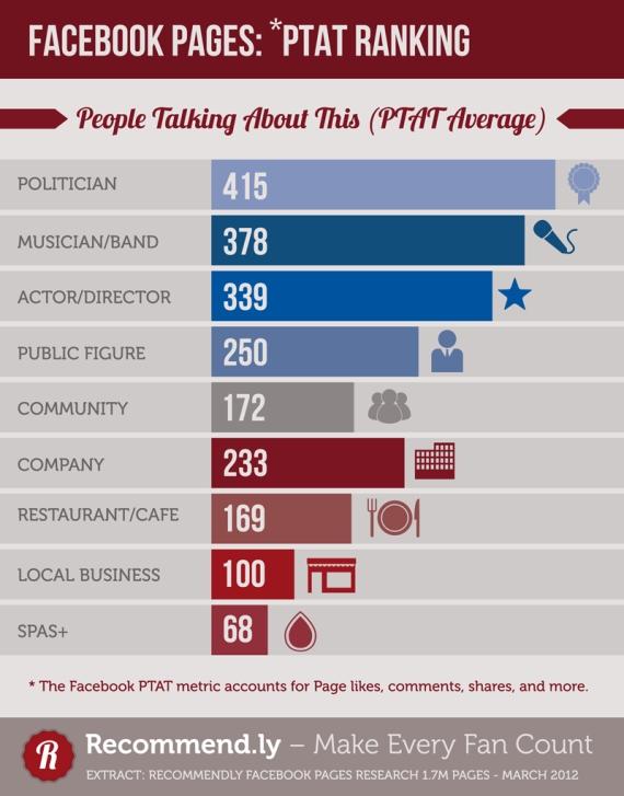 Третина Facebook сторінок мають менше 32 шанувальників (інфографіка)