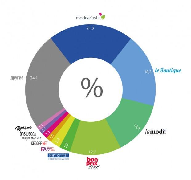 3,7 млн українців купували товари в інтернет магазинах у 2015 році