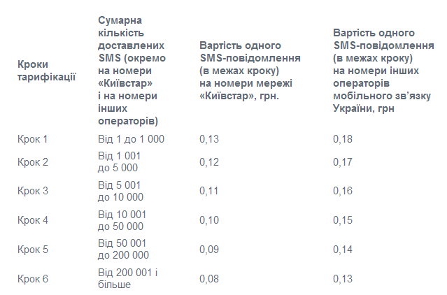 Київстар дозволив своїм клієнтам спамити SMS
