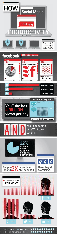 Відволікання працівників на соціальні мережі коштує економіці США $650 млрд (інфографіка)