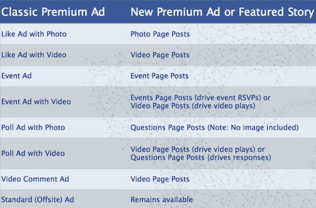 Facebook замінить формати реклами на головній сторінці