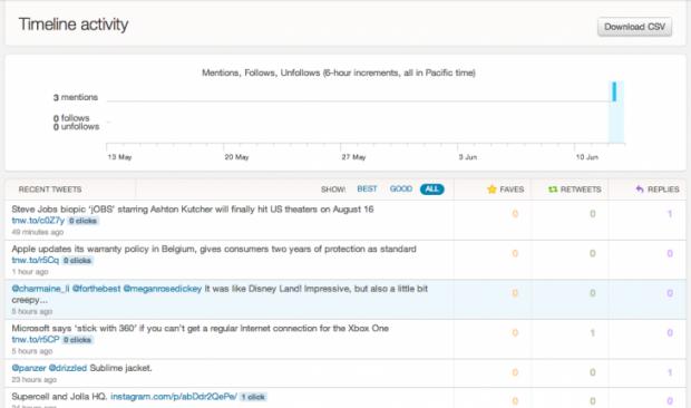 Twitter відкрив безкоштовний доступ до аналітики