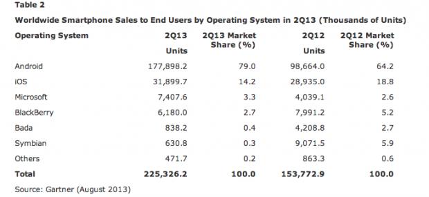 Смартфони вперше обігнали інші мобільні телефони за продажами