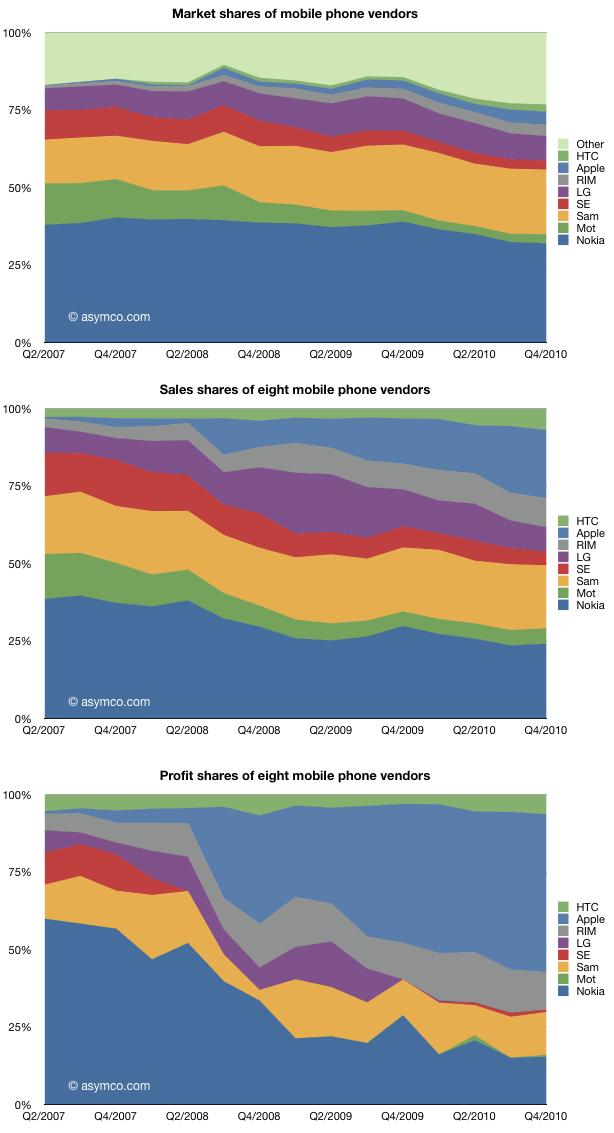 Дайджест: прибутки Apple, Єгипет в онлайні, стартапи та Liveinternet