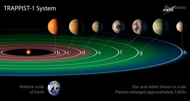 NASA оголосили про відкриття 7 подібних до Землі планет