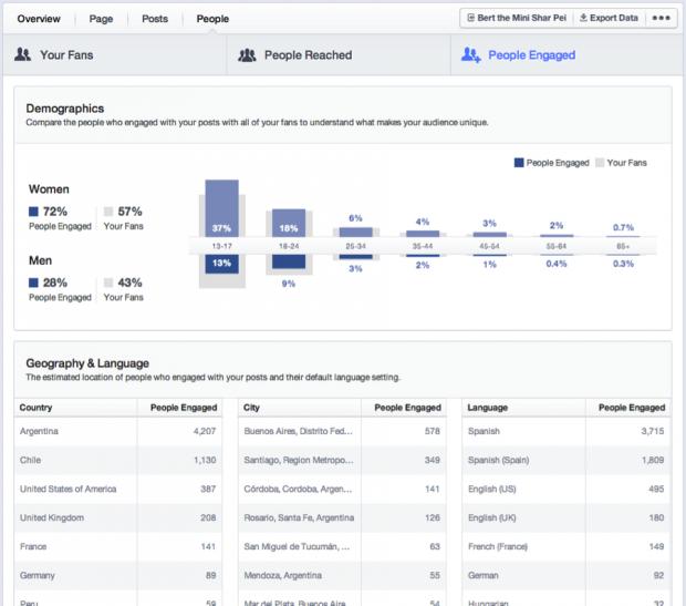 Статистика у Facebook стане більш зручною та зрозумілою для маркетологів
