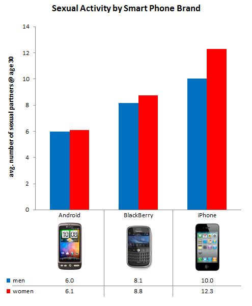 Власники iPhone більше займаються сексом, ніж власники Android смартфонів