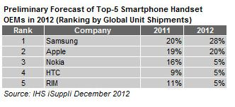 Вперше за 14 років Samsung випередив Nokia в якості топ бренду на ринку мобільних телефонів