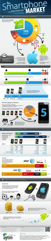 Як iPhone 5 вплине на ринок смартфонів (інфографіка)