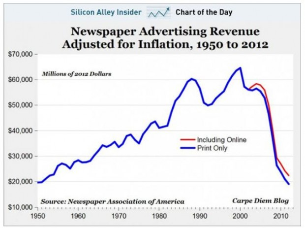 На кожний долар цифрового доходу газети втрачають $13