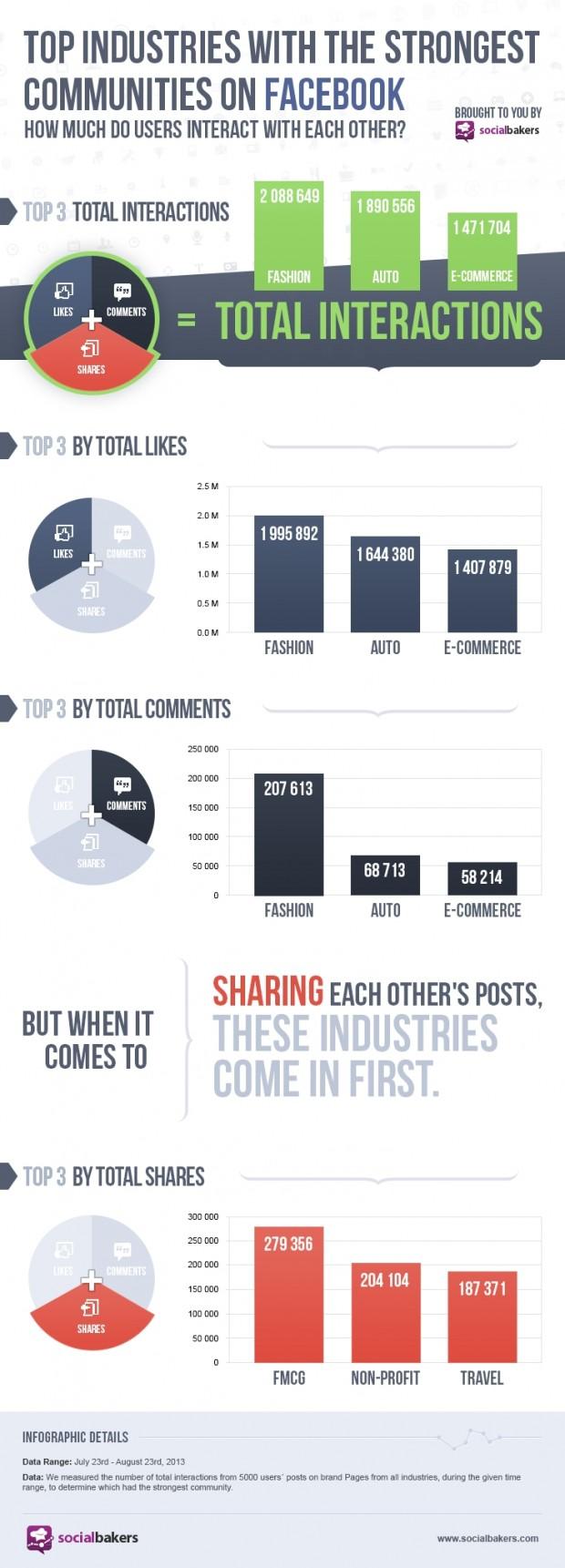 Які галузі найпотужніше представлені у Facebook (інфографіка)