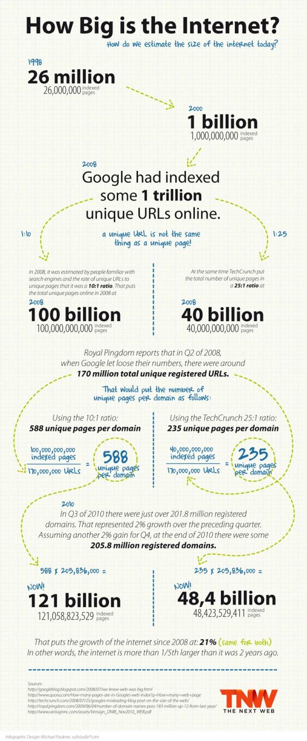 Наскільки великий інтернет? (інфографіка)
