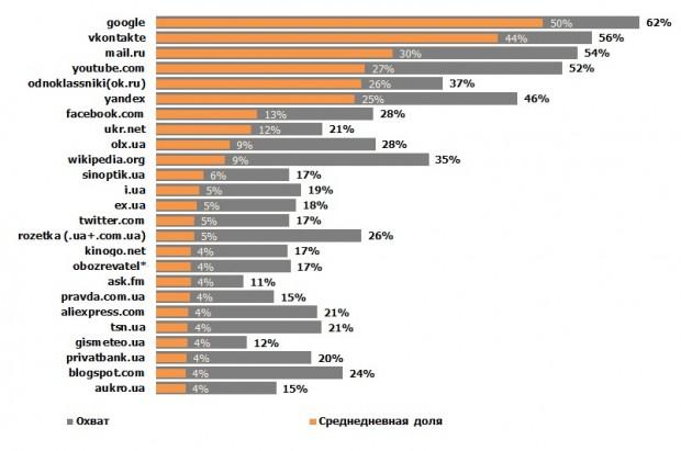 Яндекс вилетів з ТОП 5 сайтів, якими користуються українці